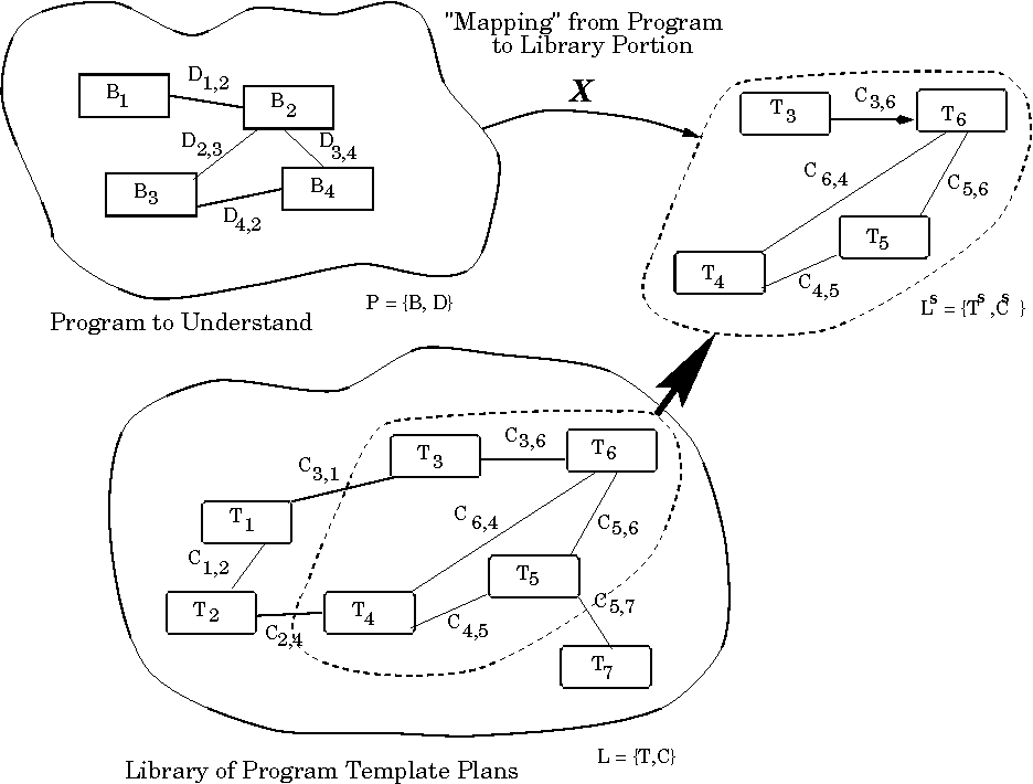 The Program Understanding Problem Analysis And A Heuristic Approach