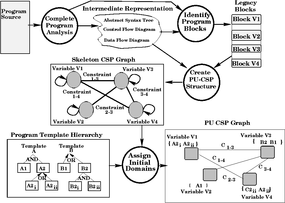 Figure 4 From The Program Understanding Problem Analysis And A
