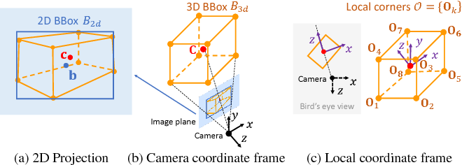 Figure 3 for MonoGRNet: A Geometric Reasoning Network for Monocular 3D Object Localization