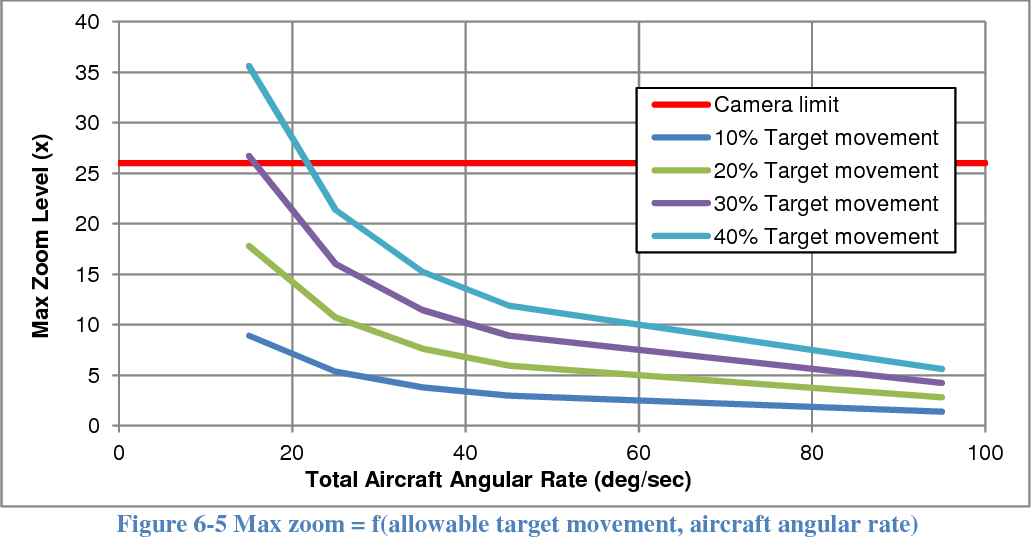 Figure 6-5 from Control System Development for Small Uav