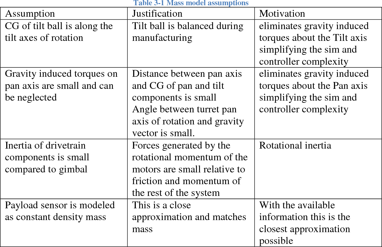 Table 3-1 from Control System Development for Small Uav