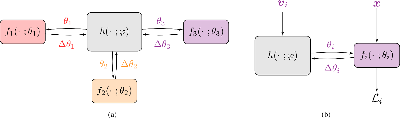 Figure 1 for Personalized Federated Learning using Hypernetworks