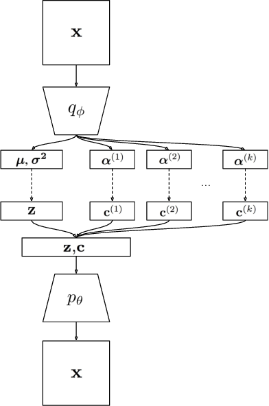 Figure 1 for Learning Disentangled Joint Continuous and Discrete Representations