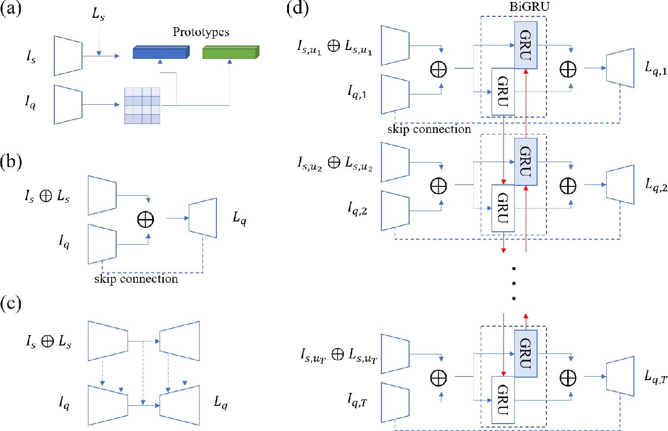 Figure 1 for Bidirectional RNN-based Few Shot Learning for 3D Medical Image Segmentation