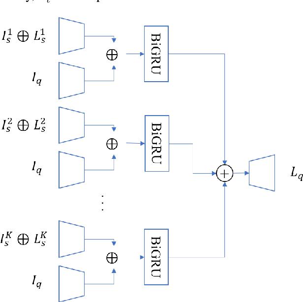 Figure 3 for Bidirectional RNN-based Few Shot Learning for 3D Medical Image Segmentation