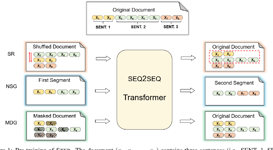 Figure 1 for STEP: Sequence-to-Sequence Transformer Pre-training for Document Summarization