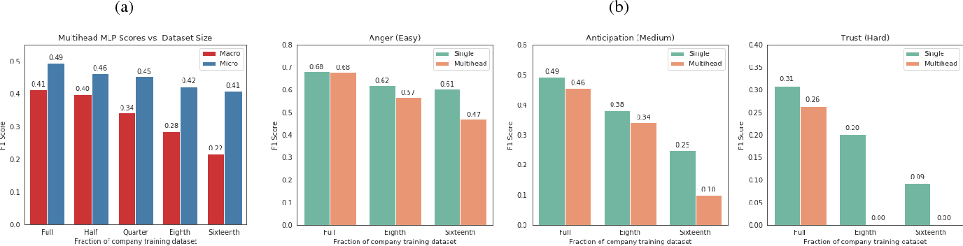 Figure 4 for Practical Text Classification With Large Pre-Trained Language Models