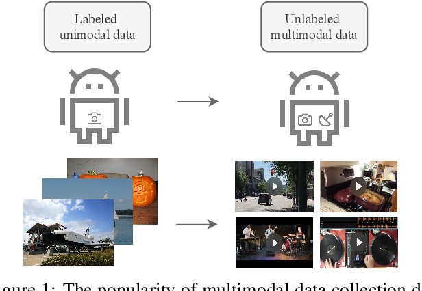 Figure 1 for Multimodal Knowledge Expansion