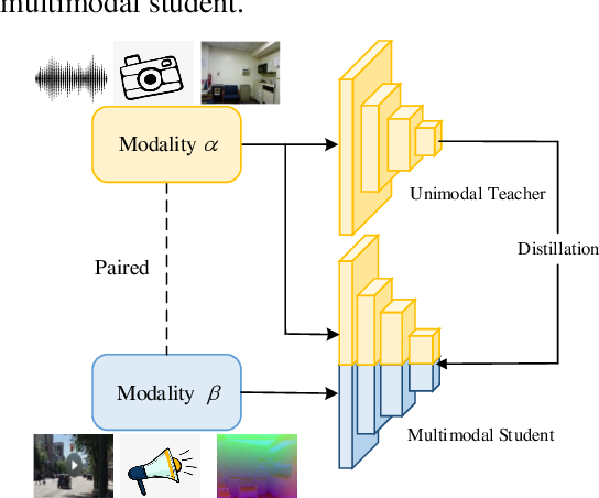 Figure 3 for Multimodal Knowledge Expansion