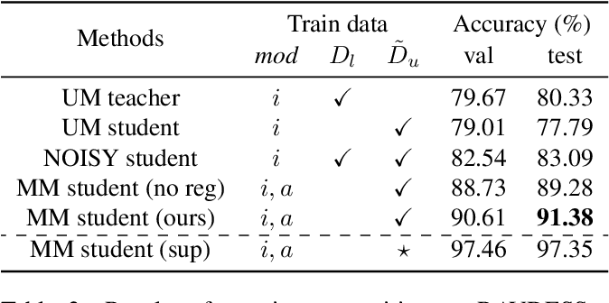 Figure 4 for Multimodal Knowledge Expansion