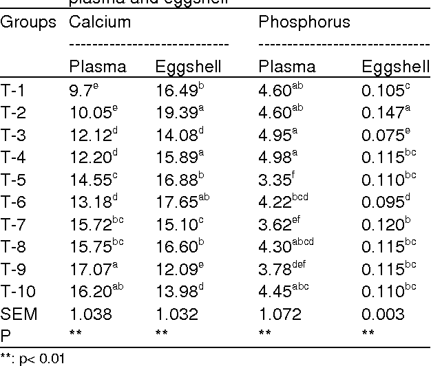 Table 2 from The Effects of Calcium and Vitamin D3 in Diet on Plasma