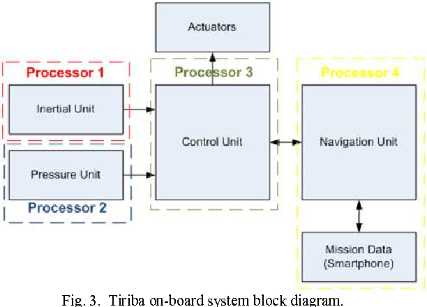 Fig. 3. Tiriba on-board system block diagram.