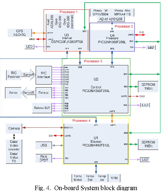 Fig. 4. On-board System block diagram
