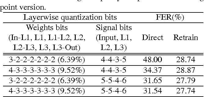 Figure 2 for Fixed-Point Performance Analysis of Recurrent Neural Networks