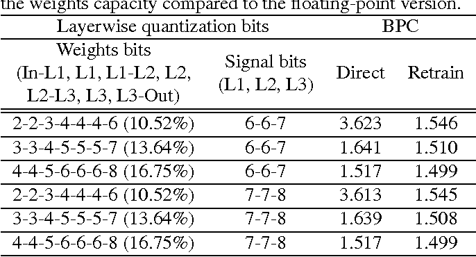Figure 4 for Fixed-Point Performance Analysis of Recurrent Neural Networks