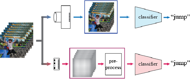 Figure 1 for Privacy-Preserving Action Recognition using Coded Aperture Videos