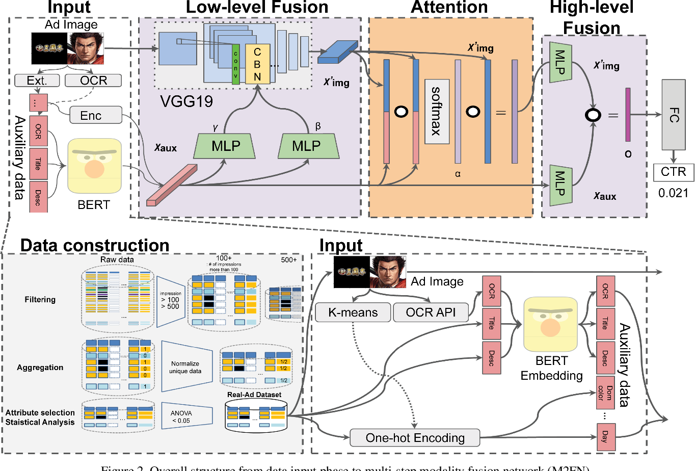 Figure 3 for M2FN: Multi-step Modality Fusion for Advertisement Image Assessment