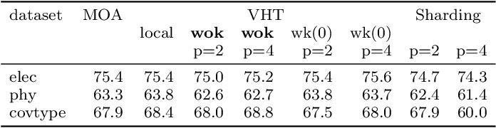 Figure 4 for VHT: Vertical Hoeffding Tree