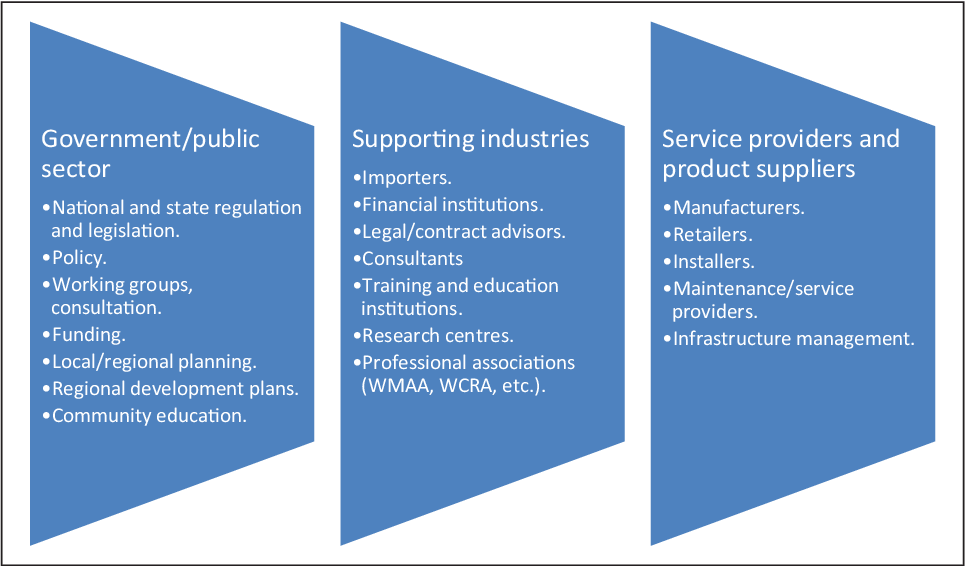 Figure 3 Schematic Showing The Range Of Support Feeding Into Queenslands Waste And Recycling Sector