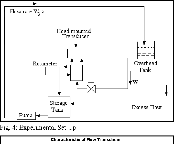 PDF] Design of an Electronic Flow Transmitter Using LVDT & Hall