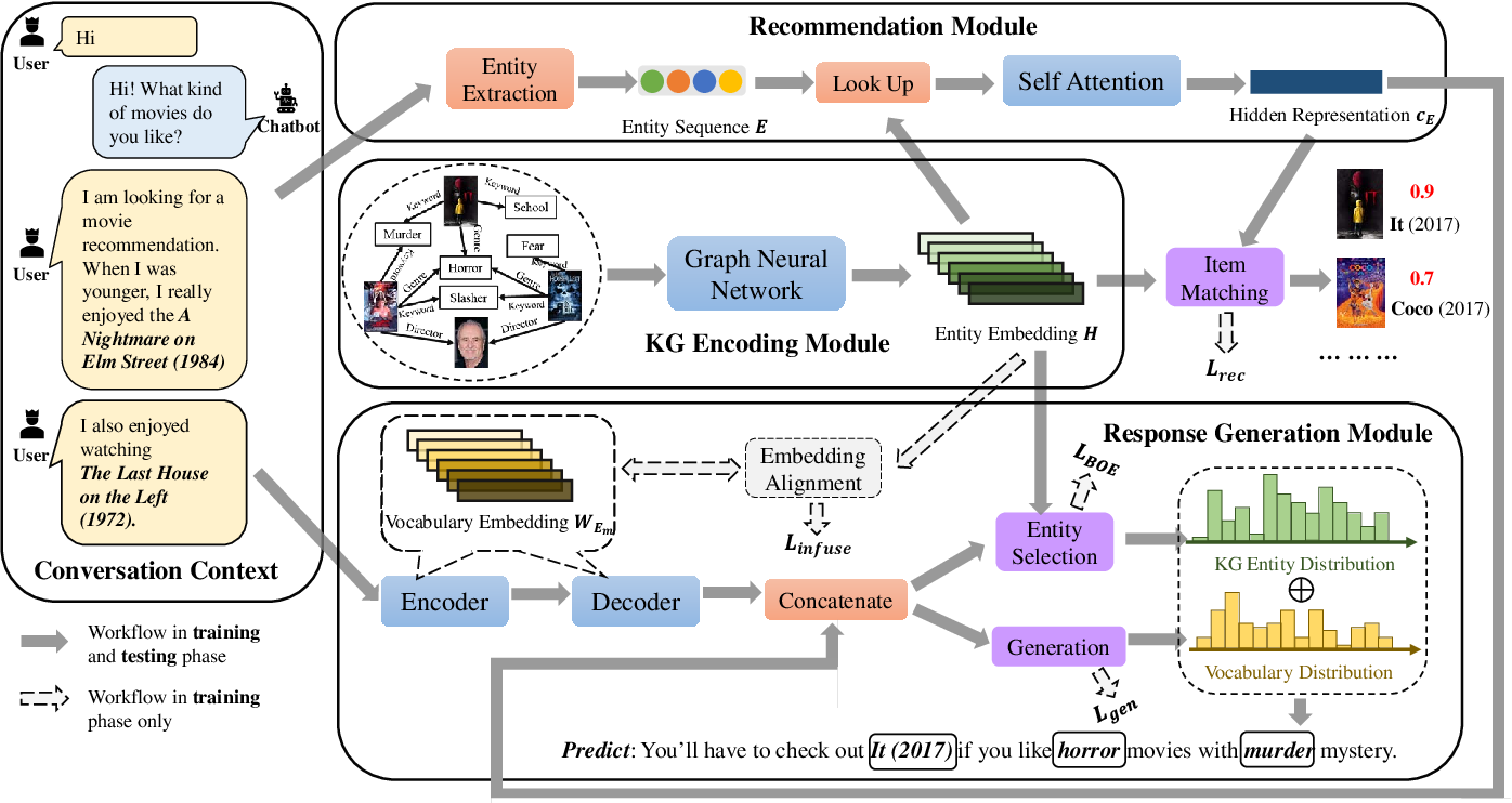 Figure 3 for KECRS: Towards Knowledge-Enriched Conversational Recommendation System