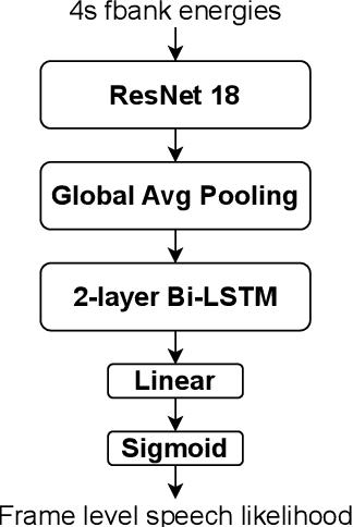 Figure 1 for The DKU-Duke-Lenovo System Description for the Third DIHARD Speech Diarization Challenge