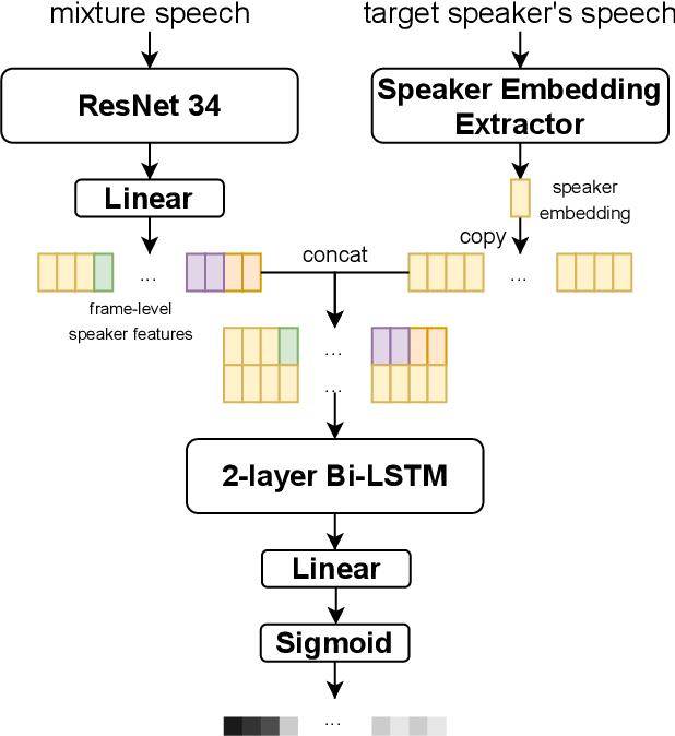 Figure 3 for The DKU-Duke-Lenovo System Description for the Third DIHARD Speech Diarization Challenge