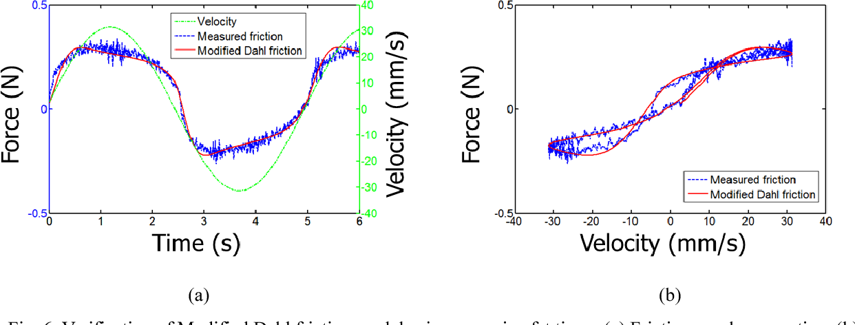 an experiment to determine the accuracy of rotational velocity measurements How to measure rotational read more about profiles, synthetic, rotational, obtained, daflon and projected printed in usa the projected rotational velocity distribution of a sample of ob stars from a calibration based on synthetic he i lines simone.