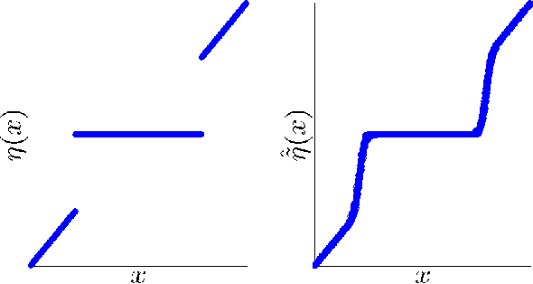 Figure 3 for From Denoising to Compressed Sensing