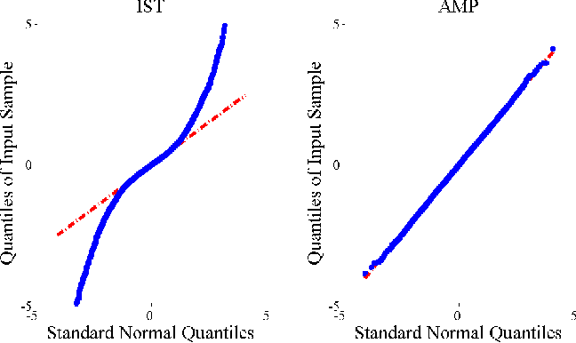 Figure 1 for From Denoising to Compressed Sensing