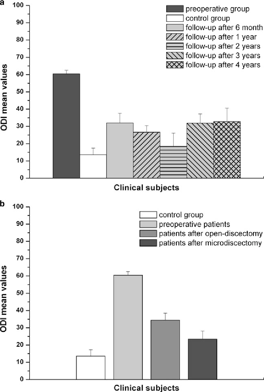 Clinical outcomes of patients with lumbar disc herniation, selected ...