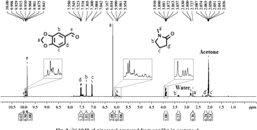 Figure 3 from Synthesis and impurity profiling of MDMA prepared from