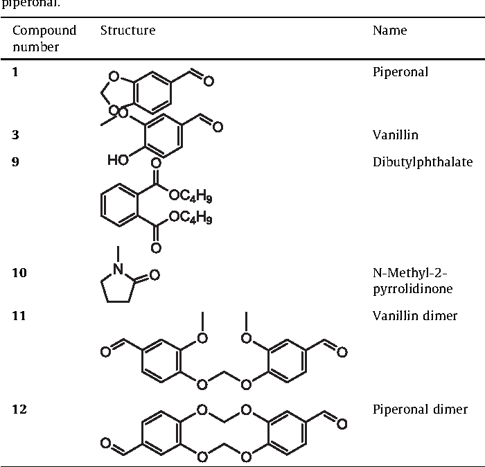 Table 4 from Synthesis and impurity profiling of MDMA prepared from
