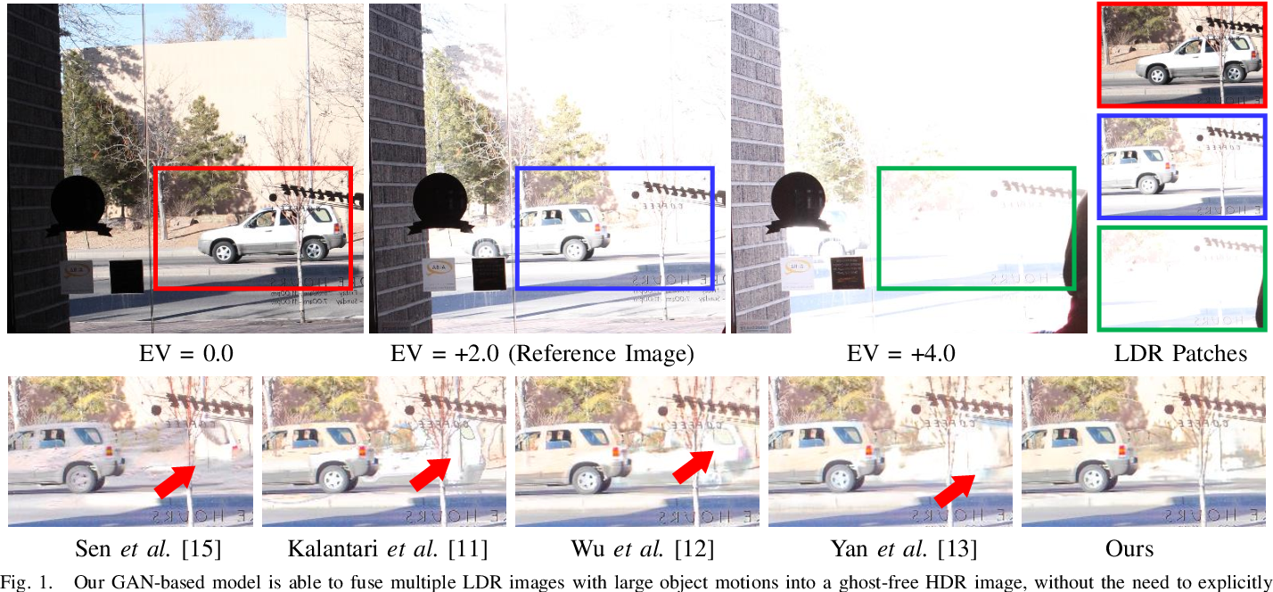 Figure 1 for HDR-GAN: HDR Image Reconstruction from Multi-Exposed LDR Images with Large Motions