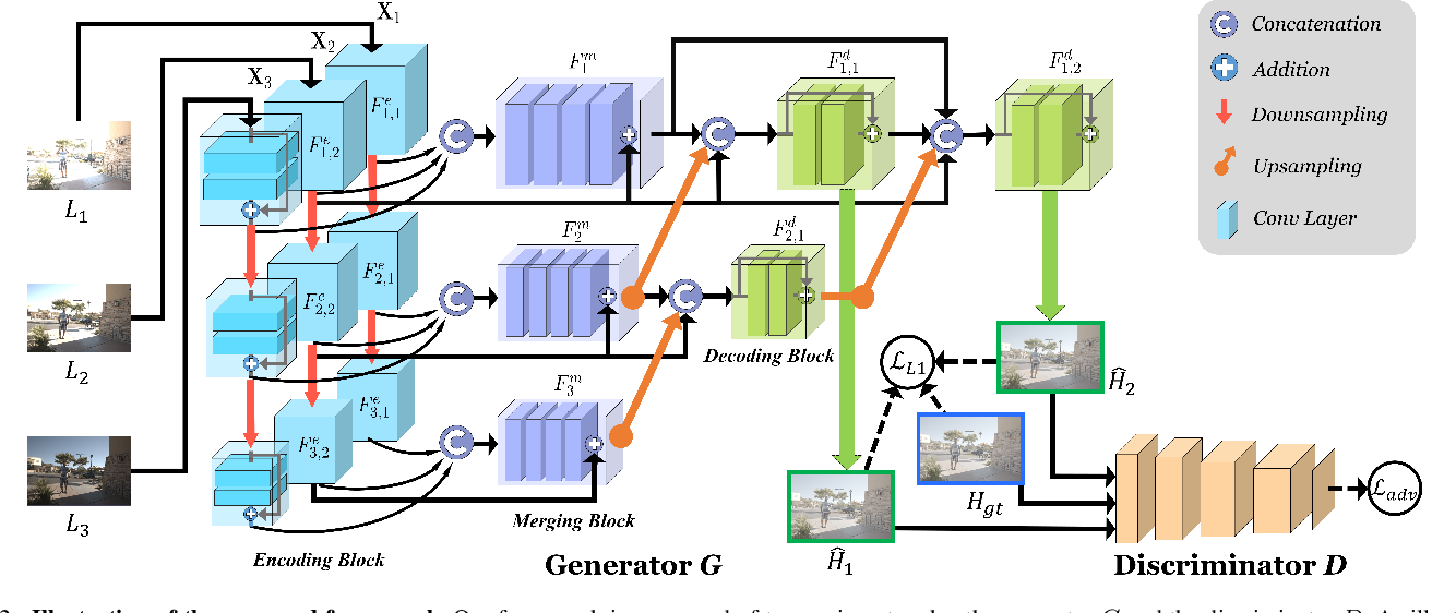 Figure 3 for HDR-GAN: HDR Image Reconstruction from Multi-Exposed LDR Images with Large Motions