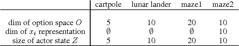 Figure 4 for Options Discovery with Budgeted Reinforcement Learning