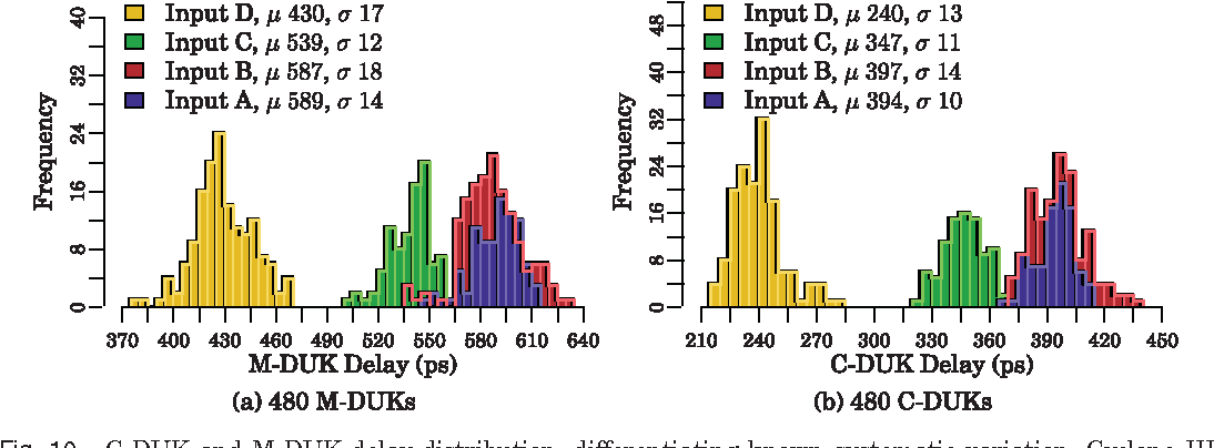 Figure 10 from GROK-LAB: Generating Real On-chip Knowledge for Intra