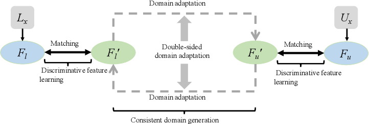 Figure 1 for Discriminative Consistent Domain Generation for Semi-supervised Learning