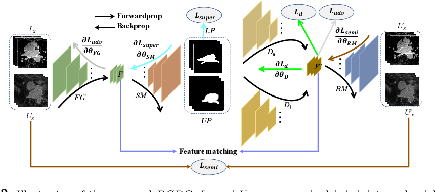 Figure 3 for Discriminative Consistent Domain Generation for Semi-supervised Learning