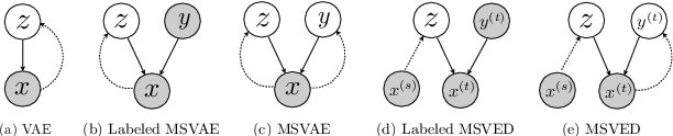 Figure 3 for Multi-space Variational Encoder-Decoders for Semi-supervised Labeled Sequence Transduction