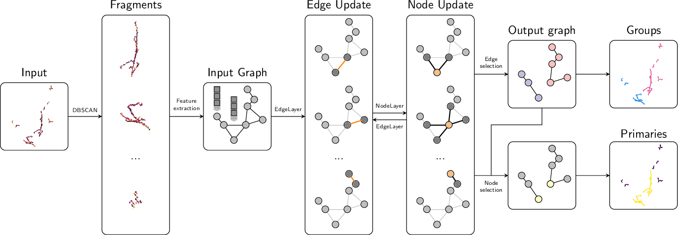 Figure 1 for Clustering of Electromagnetic Showers and Particle Interactions with Graph Neural Networks in Liquid Argon Time Projection Chambers Data