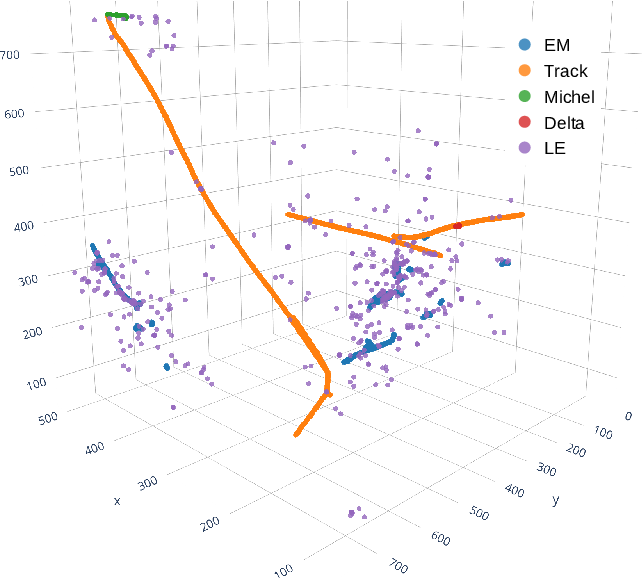 Figure 2 for Clustering of Electromagnetic Showers and Particle Interactions with Graph Neural Networks in Liquid Argon Time Projection Chambers Data