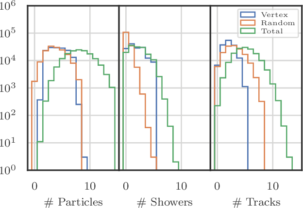 Figure 3 for Clustering of Electromagnetic Showers and Particle Interactions with Graph Neural Networks in Liquid Argon Time Projection Chambers Data