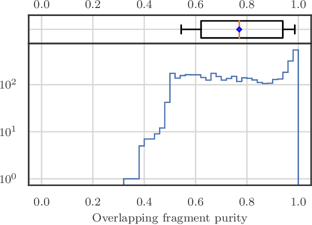 Figure 4 for Clustering of Electromagnetic Showers and Particle Interactions with Graph Neural Networks in Liquid Argon Time Projection Chambers Data