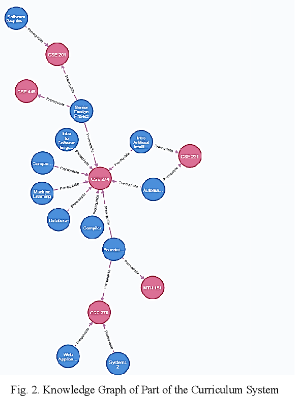 Figure 2 for Design and Implementation of Curriculum System Based on Knowledge Graph