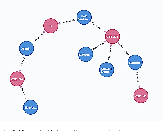 Figure 3 for Design and Implementation of Curriculum System Based on Knowledge Graph