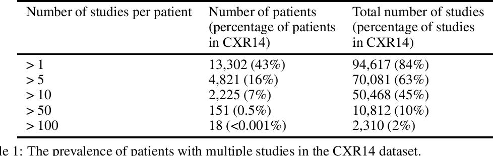 Figure 1 for Exploring large scale public medical image datasets