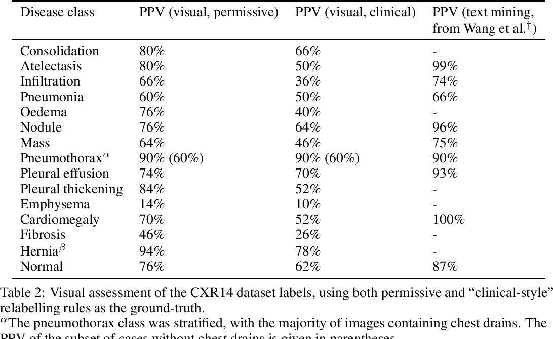 Figure 2 for Exploring large scale public medical image datasets