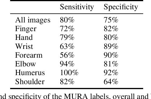 Figure 4 for Exploring large scale public medical image datasets