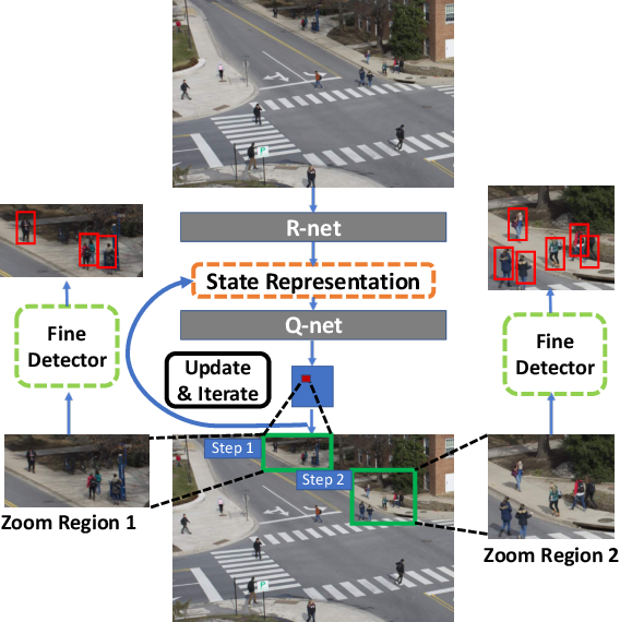 Figure 1 for Dynamic Zoom-in Network for Fast Object Detection in Large Images